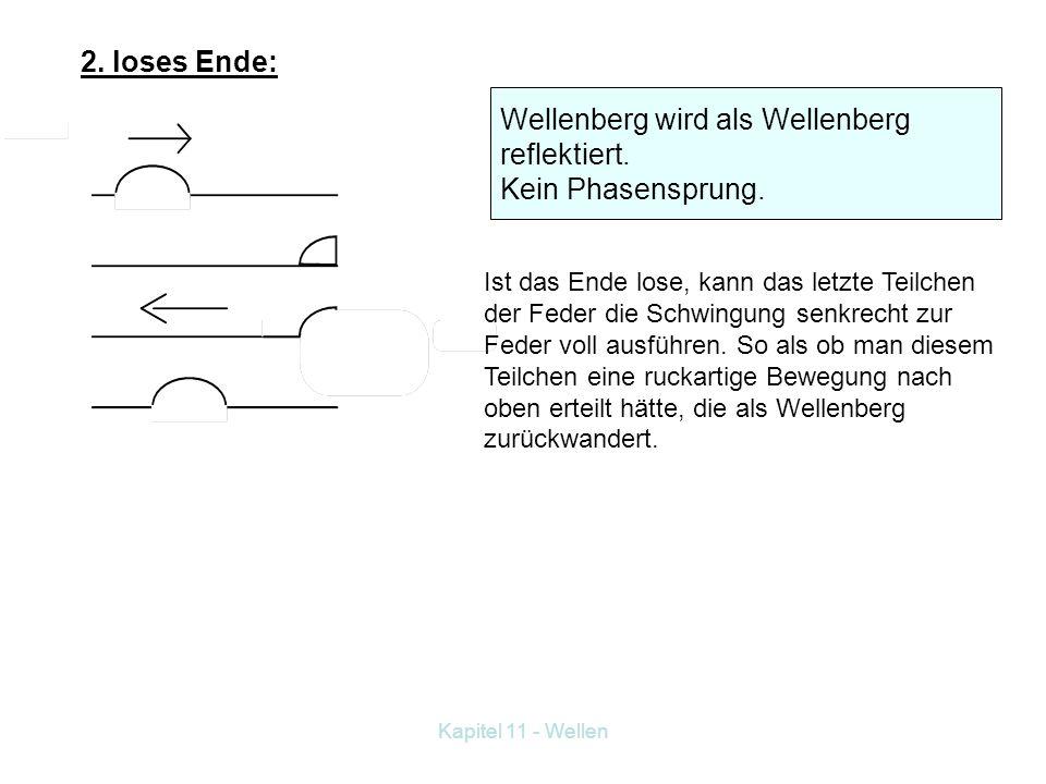 Wellenberg wird als Wellenberg reflektiert. Kein Phasensprung.
