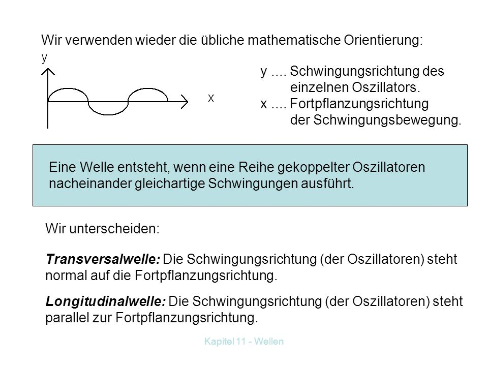 Wir verwenden wieder die übliche mathematische Orientierung: