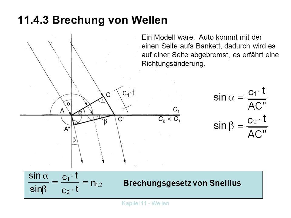 11.4.3 Brechung von Wellen c1·t Brechungsgesetz von Snellius