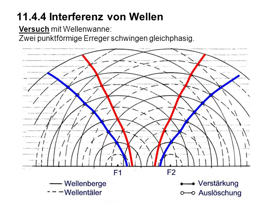 11.4.4 Interferenz von Wellen