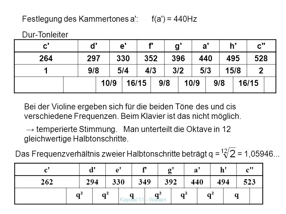 Festlegung des Kammertones a : f(a ) = 440Hz