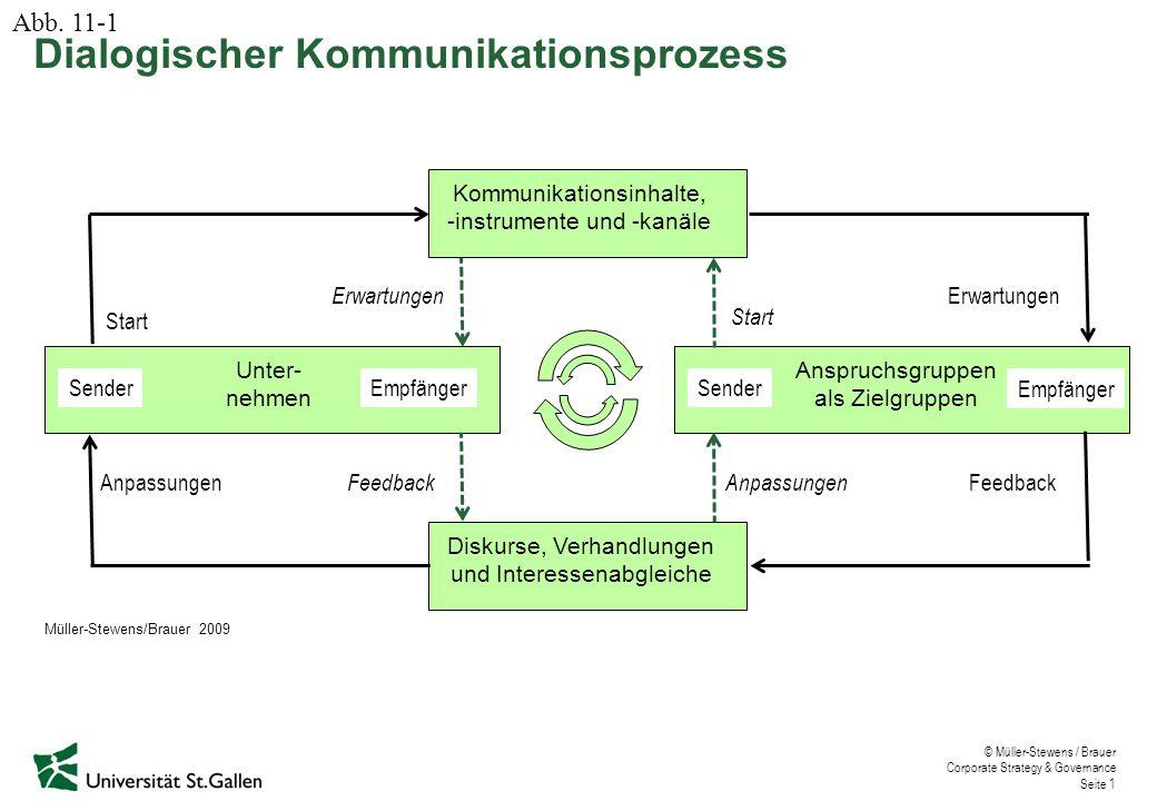 Dialogischer Kommunikationsprozess