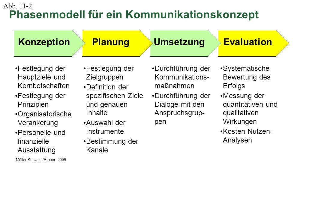 Phasenmodell für ein Kommunikationskonzept