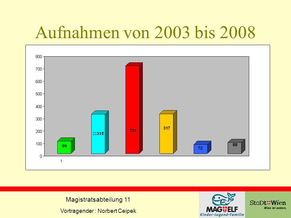 Aufnahmen von 2003 bis 2008