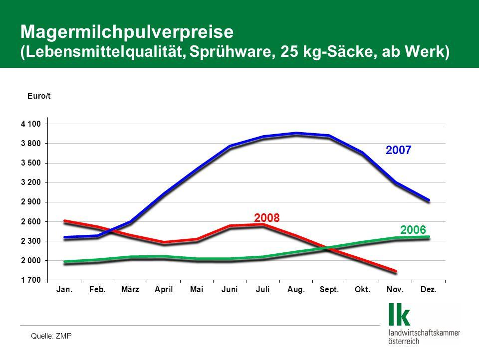 Magermilchpulverpreise (Lebensmittelqualität, Sprühware, 25 kg-Säcke, ab Werk)