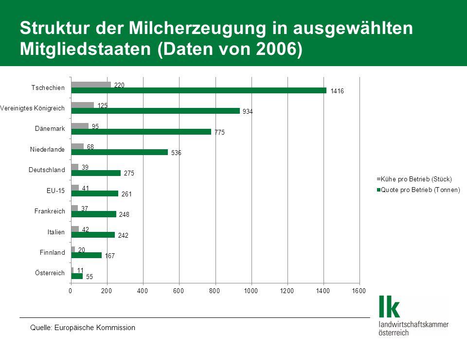 Struktur der Milcherzeugung in ausgewählten Mitgliedstaaten (Daten von 2006)