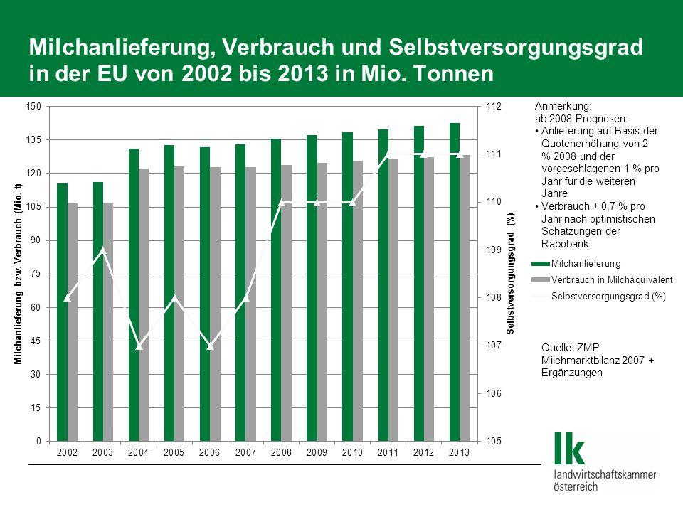 Milchanlieferung, Verbrauch und Selbstversorgungsgrad in der EU von 2002 bis 2013 in Mio. Tonnen