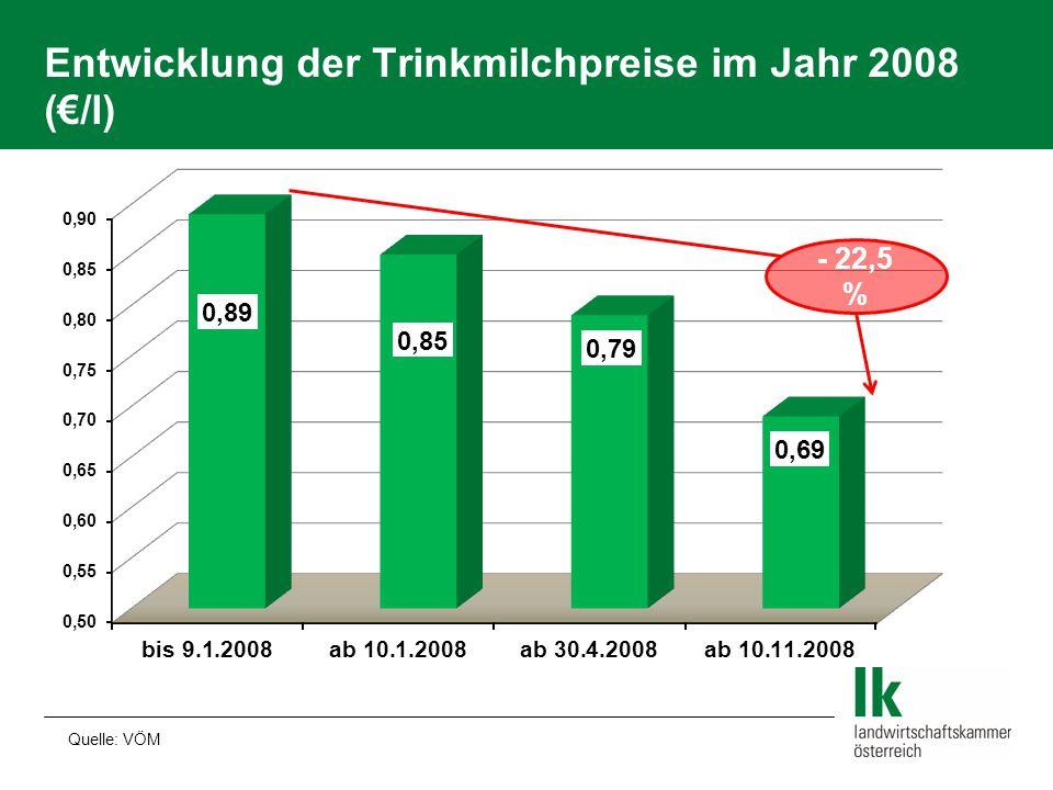 Entwicklung der Trinkmilchpreise im Jahr 2008 (€/l)