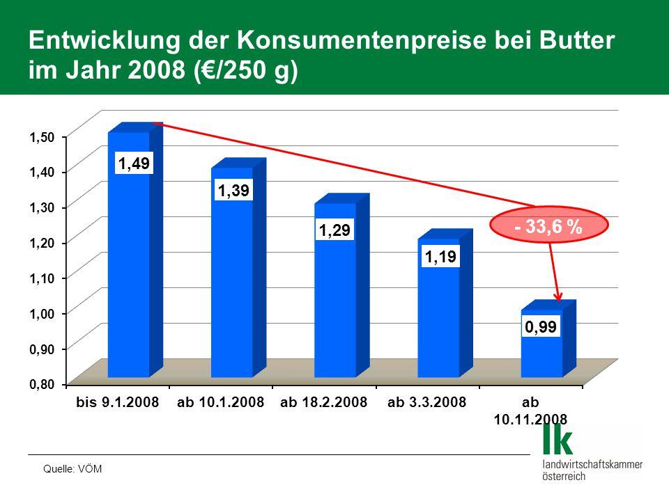 Entwicklung der Konsumentenpreise bei Butter im Jahr 2008 (€/250 g)
