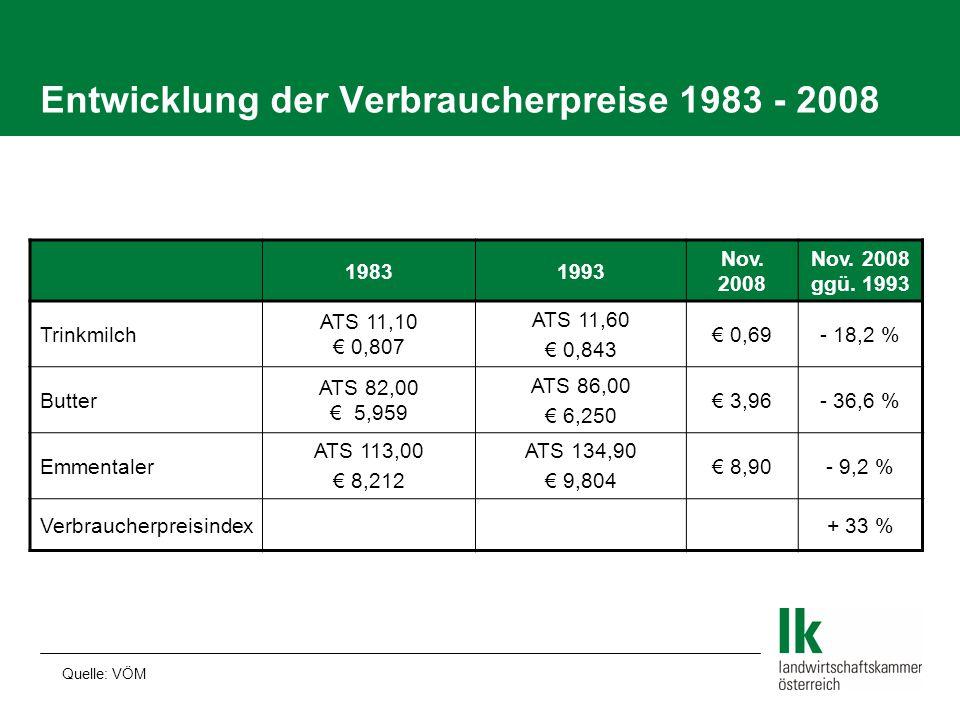 Entwicklung der Verbraucherpreise 1983 - 2008