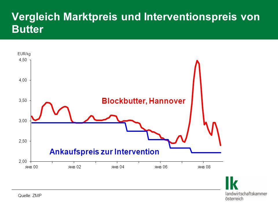 Vergleich Marktpreis und Interventionspreis von Butter