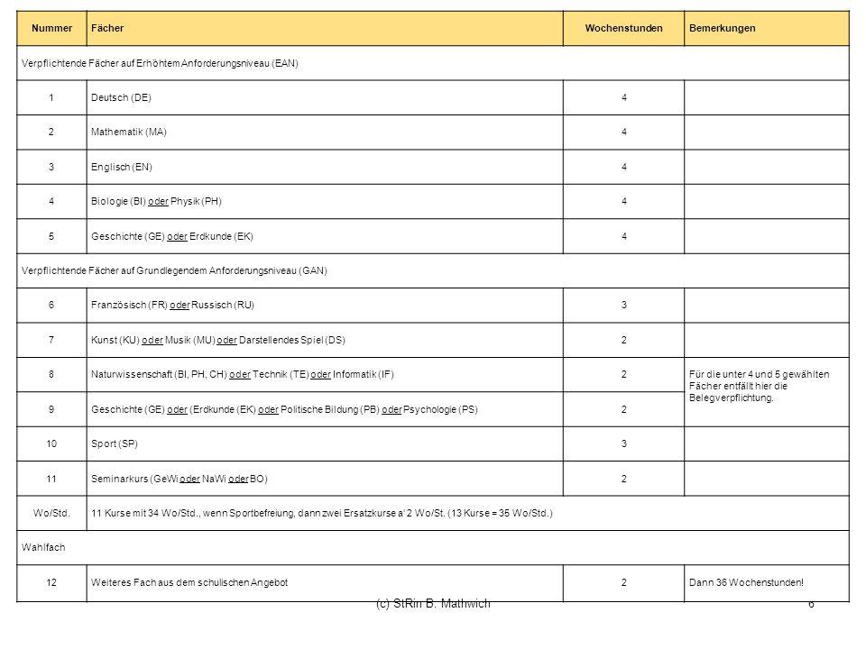 (c) StRin B. Mathwich Nummer Fächer Wochenstunden Bemerkungen