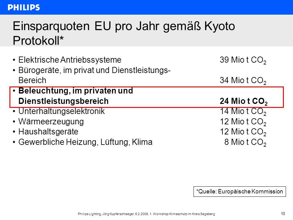Einsparquoten EU pro Jahr gemäß Kyoto Protokoll*