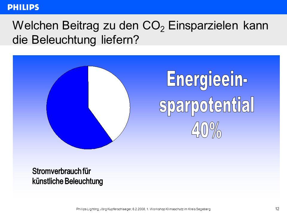 Welchen Beitrag zu den CO2 Einsparzielen kann die Beleuchtung liefern