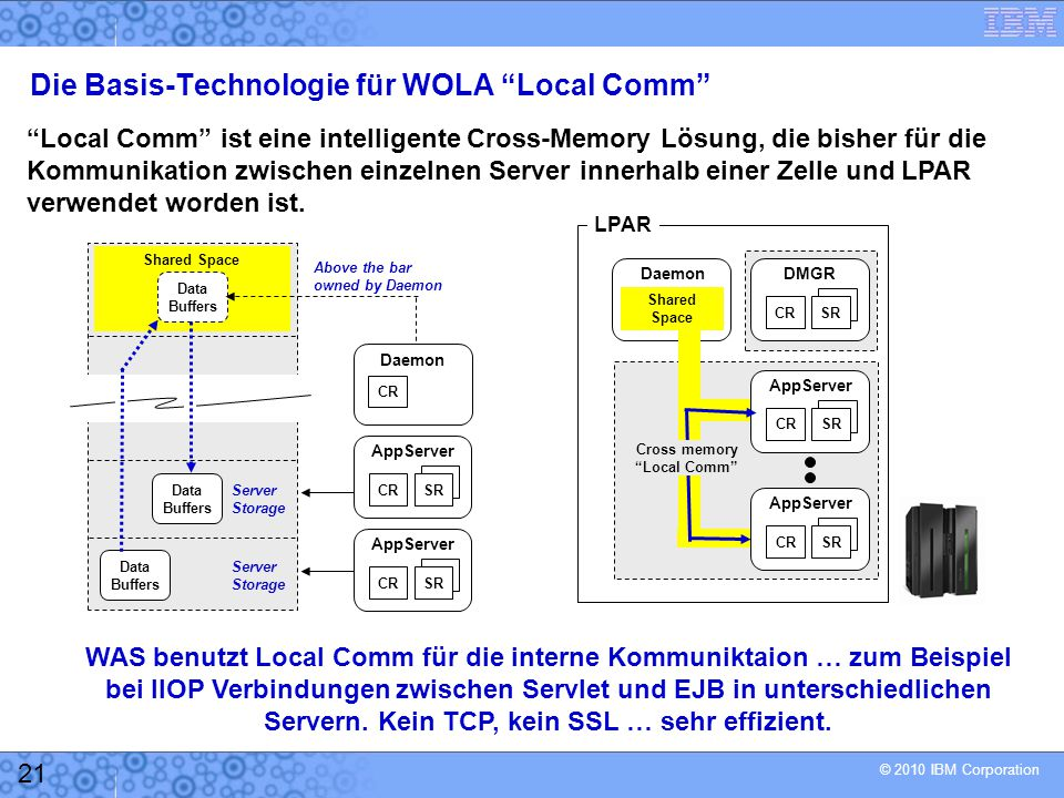 Die Basis-Technologie für WOLA Local Comm