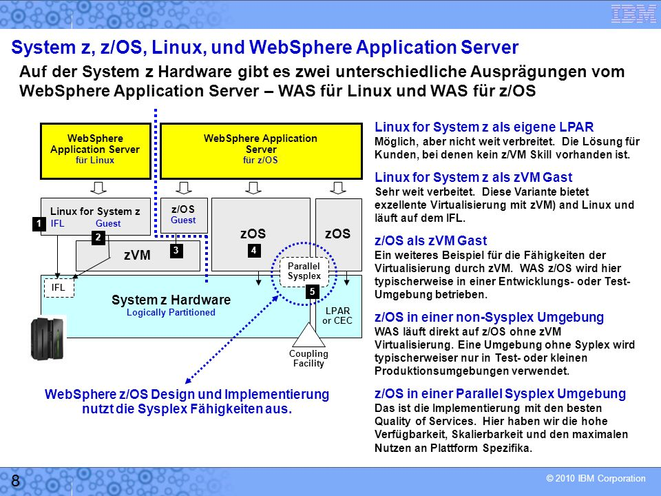 System z, z/OS, Linux, und WebSphere Application Server