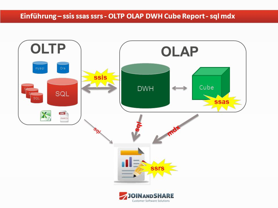 Einführung – ssis ssas ssrs - OLTP OLAP DWH Cube Report - sql mdx