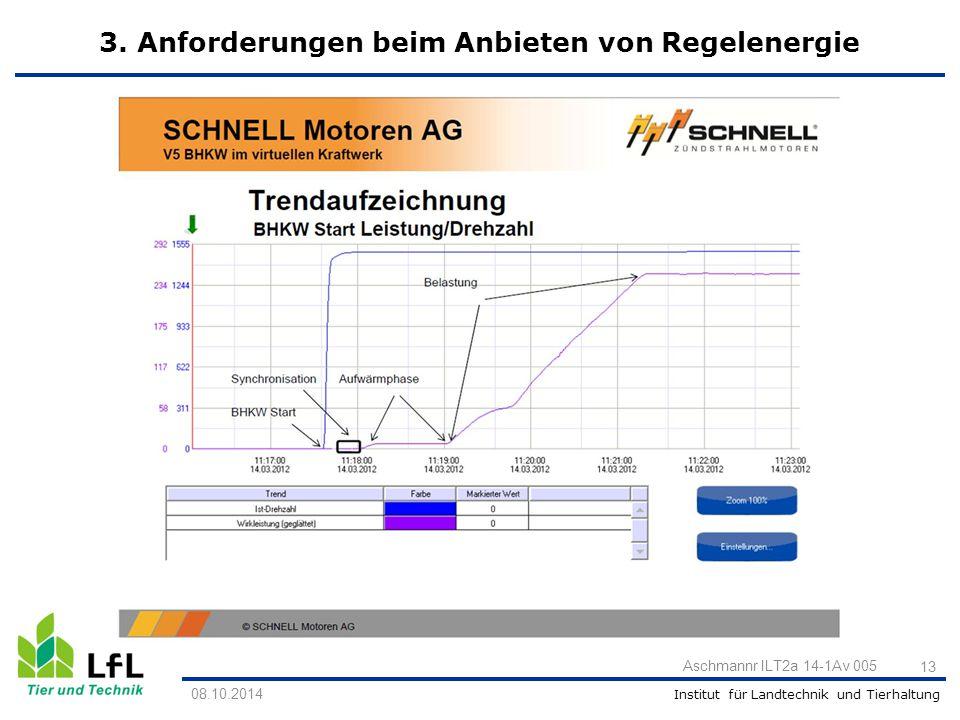 3. Anforderungen beim Anbieten von Regelenergie