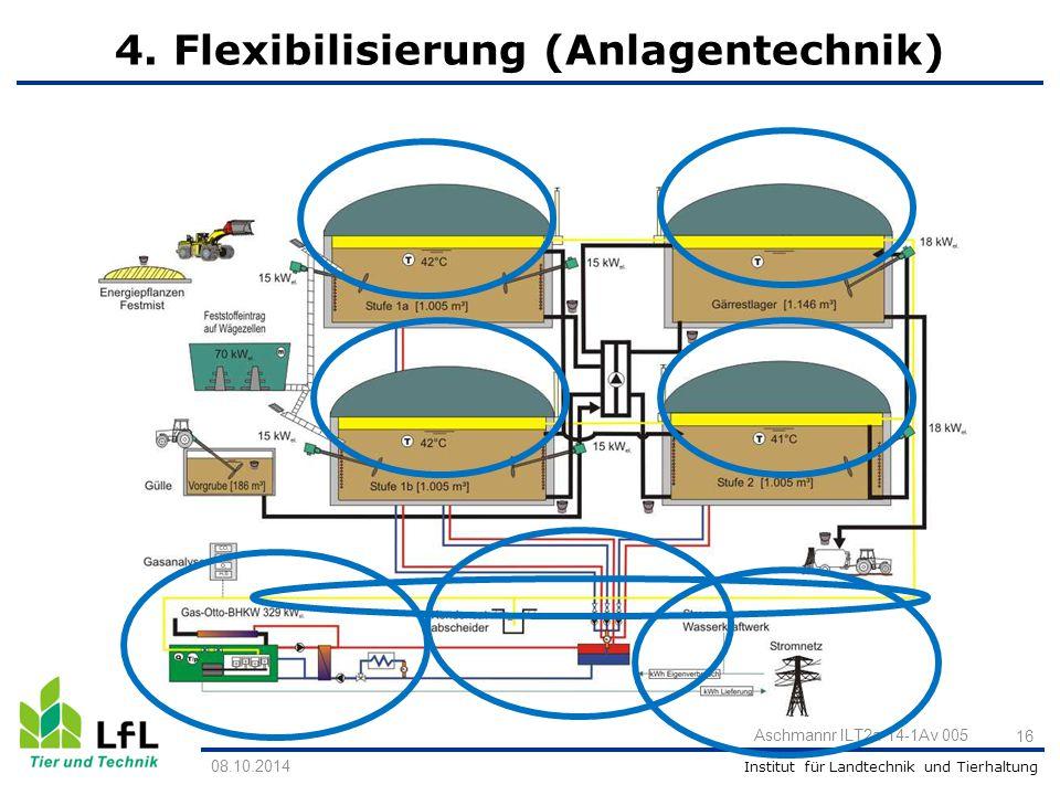 4. Flexibilisierung (Anlagentechnik)