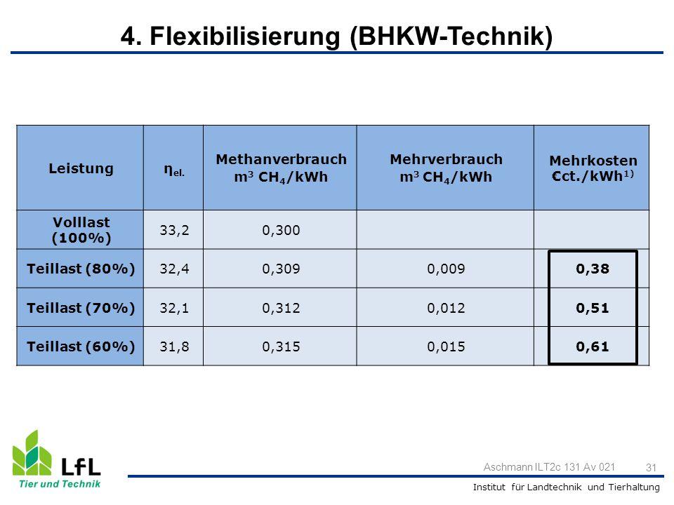 4. Flexibilisierung (BHKW-Technik)