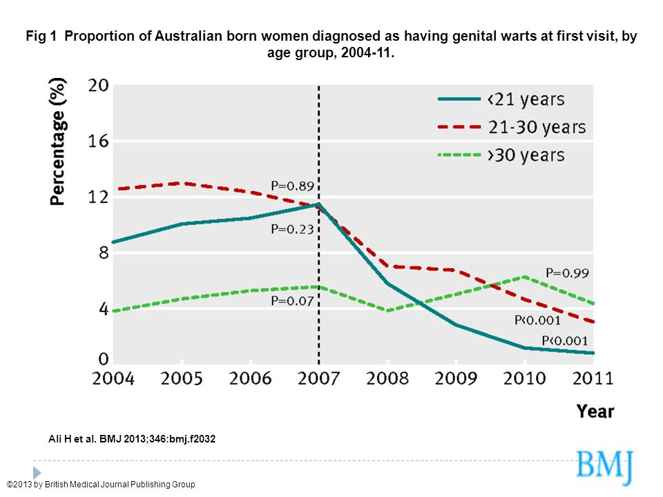 Fig 1 Proportion of Australian born women diagnosed as having genital warts at first visit, by age group, 2004-11.