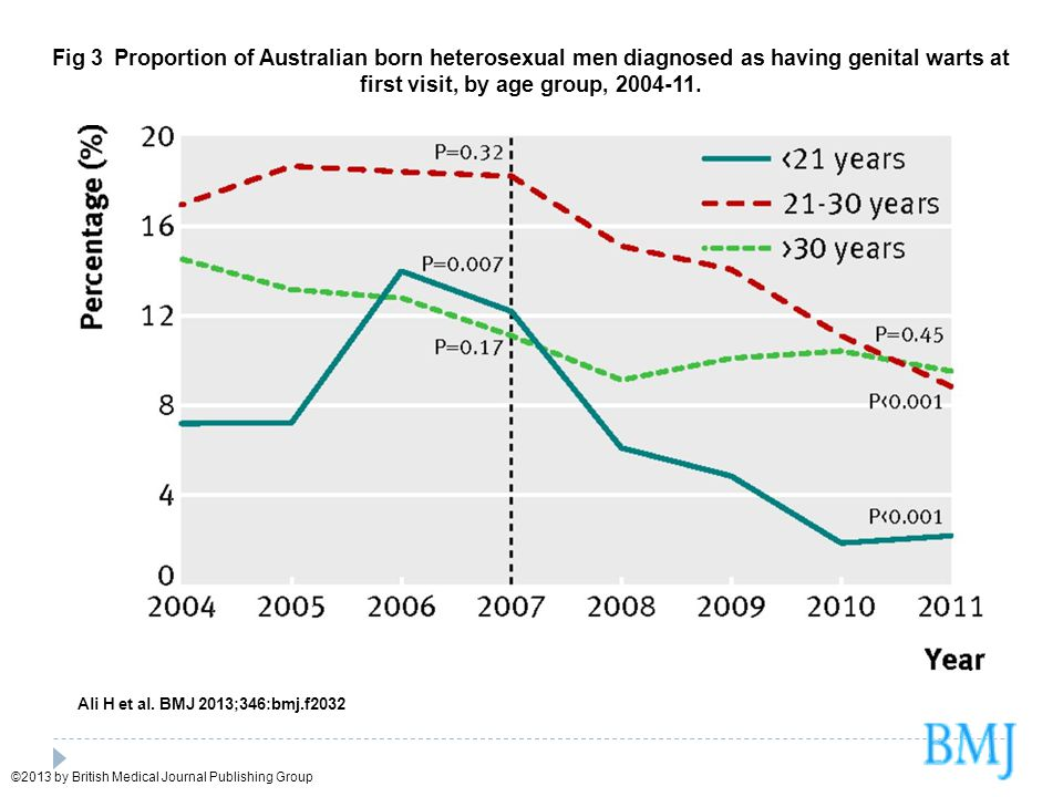Fig 3 Proportion of Australian born heterosexual men diagnosed as having genital warts at first visit, by age group, 2004-11.