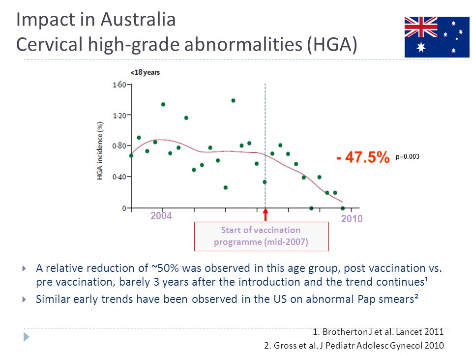 Impact in Australia Cervical high-grade abnormalities (HGA)