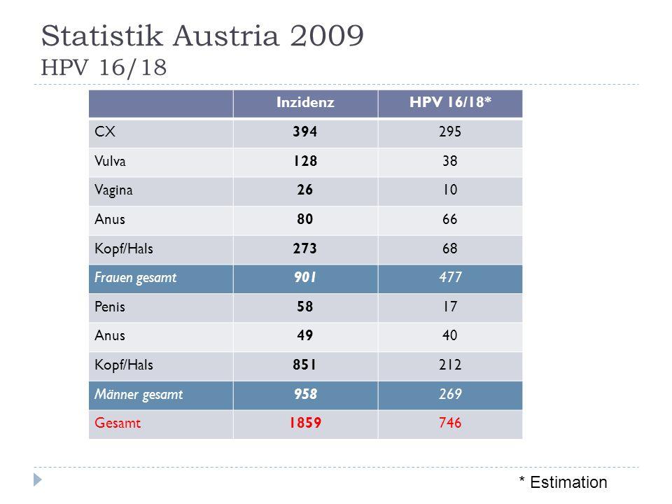 Statistik Austria 2009 HPV 16/18