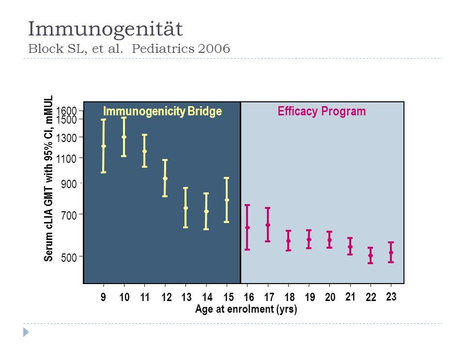 Immunogenität Block SL, et al. Pediatrics 2006