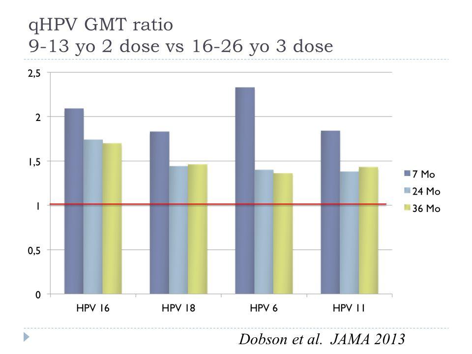 qHPV GMT ratio 9-13 yo 2 dose vs 16-26 yo 3 dose