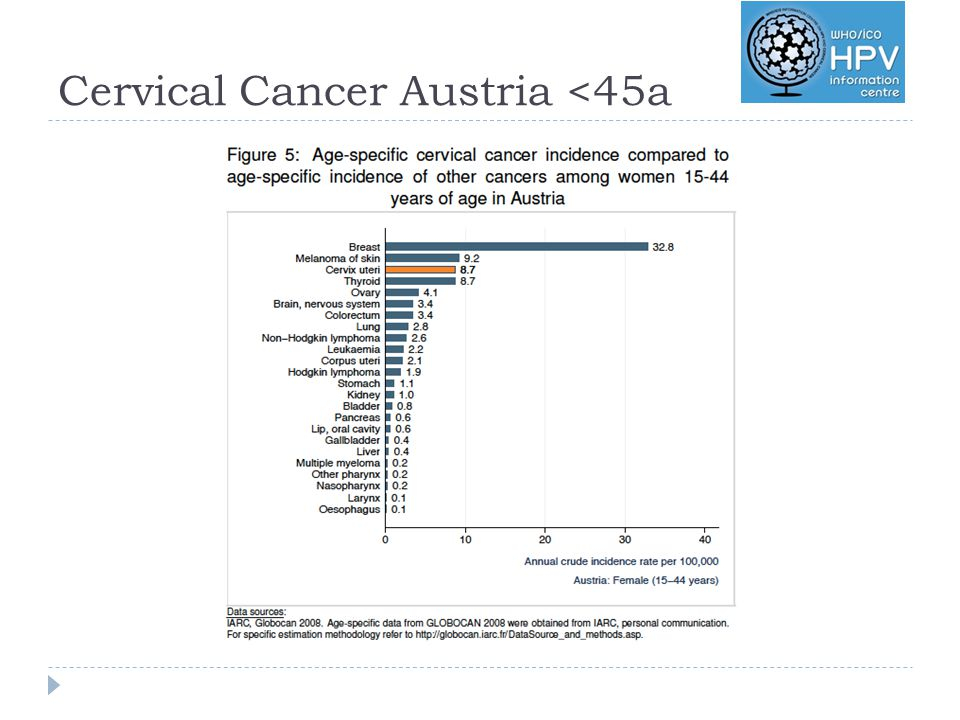 Cervical Cancer Austria <45a