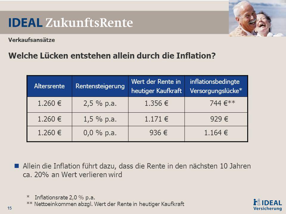 Welche Lücken entstehen allein durch die Inflation