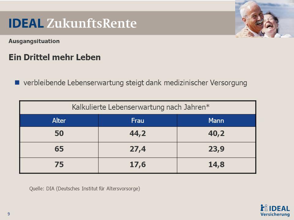 Kalkulierte Lebenserwartung nach Jahren*
