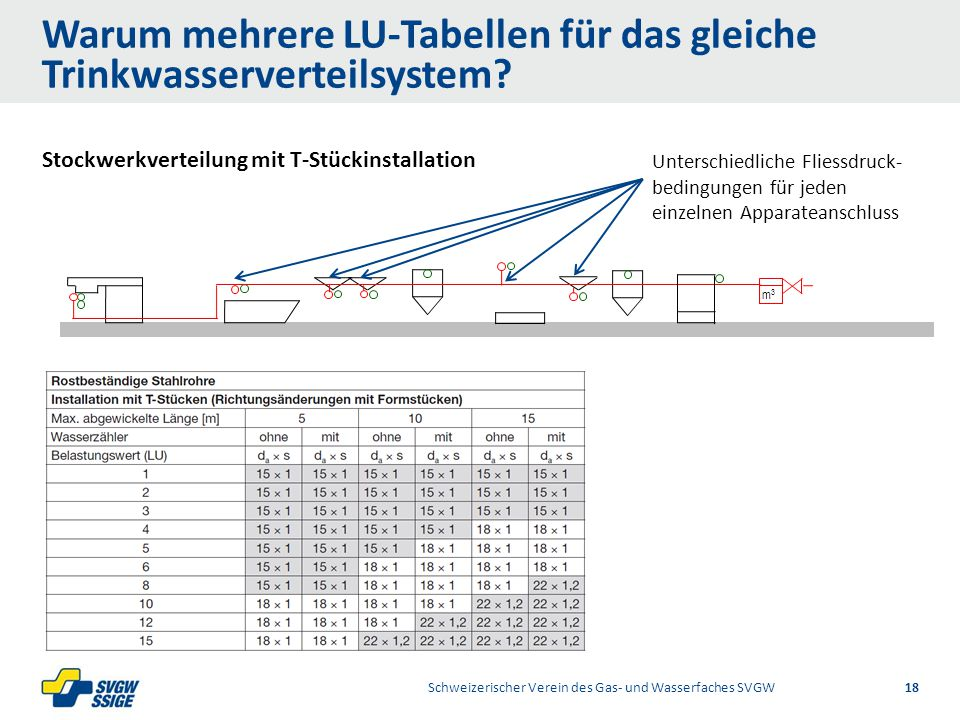 Stockwerkverteilung mit T-Stückinstallation