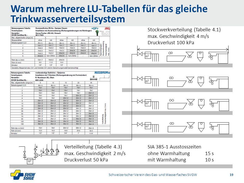 Warum mehrere LU-Tabellen für das gleiche Trinkwasserverteilsystem