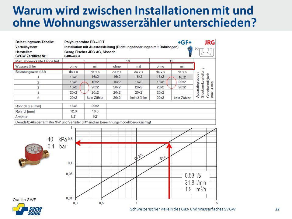 Warum wird zwischen Installationen mit und ohne Wohnungswasserzähler unterschieden