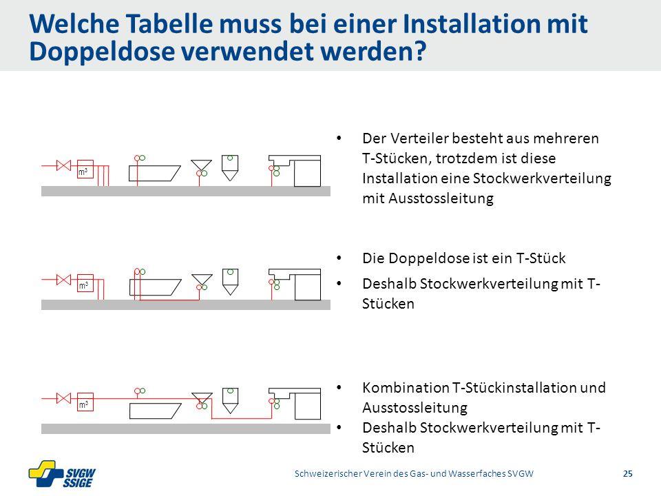 Welche Tabelle muss bei einer Installation mit Doppeldose verwendet werden