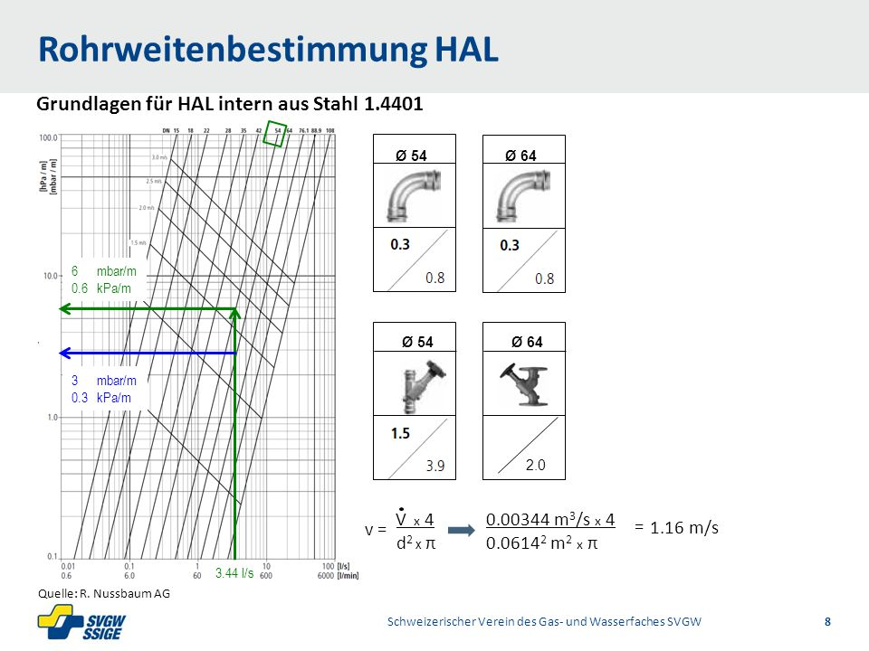 Rohrweitenbestimmung HAL