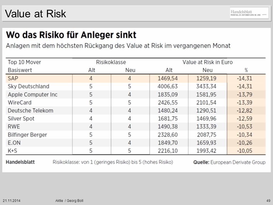 Value at Risk 07.04.2017 Aktie / Georg Boll