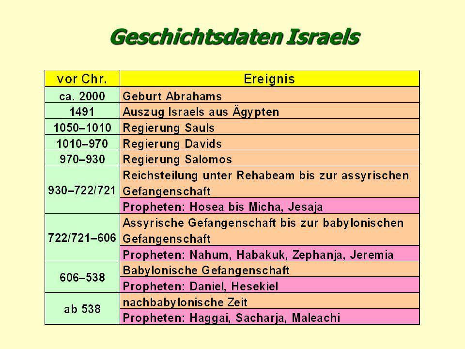 Geschichtsdaten Israels