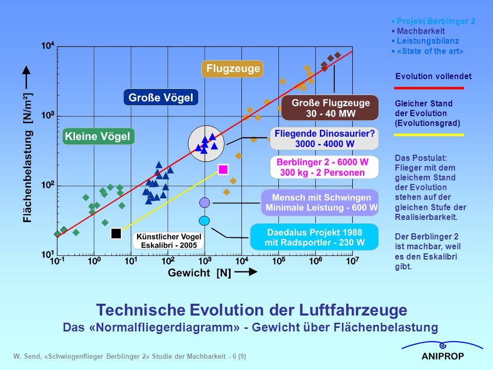 Technische Evolution der Luftfahrzeuge