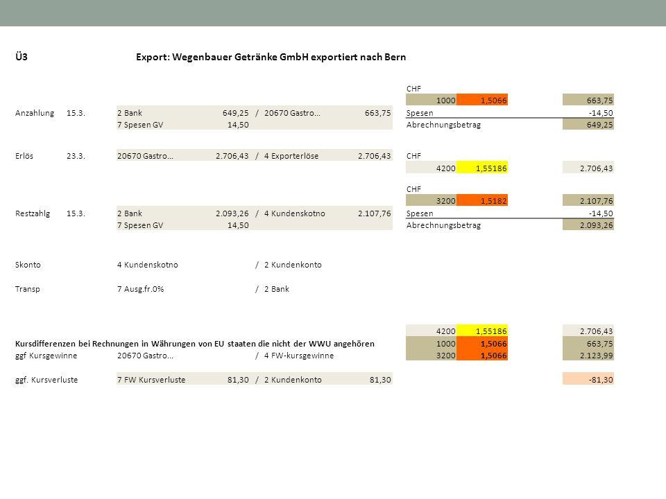 Export: Wegenbauer Getränke GmbH exportiert nach Bern