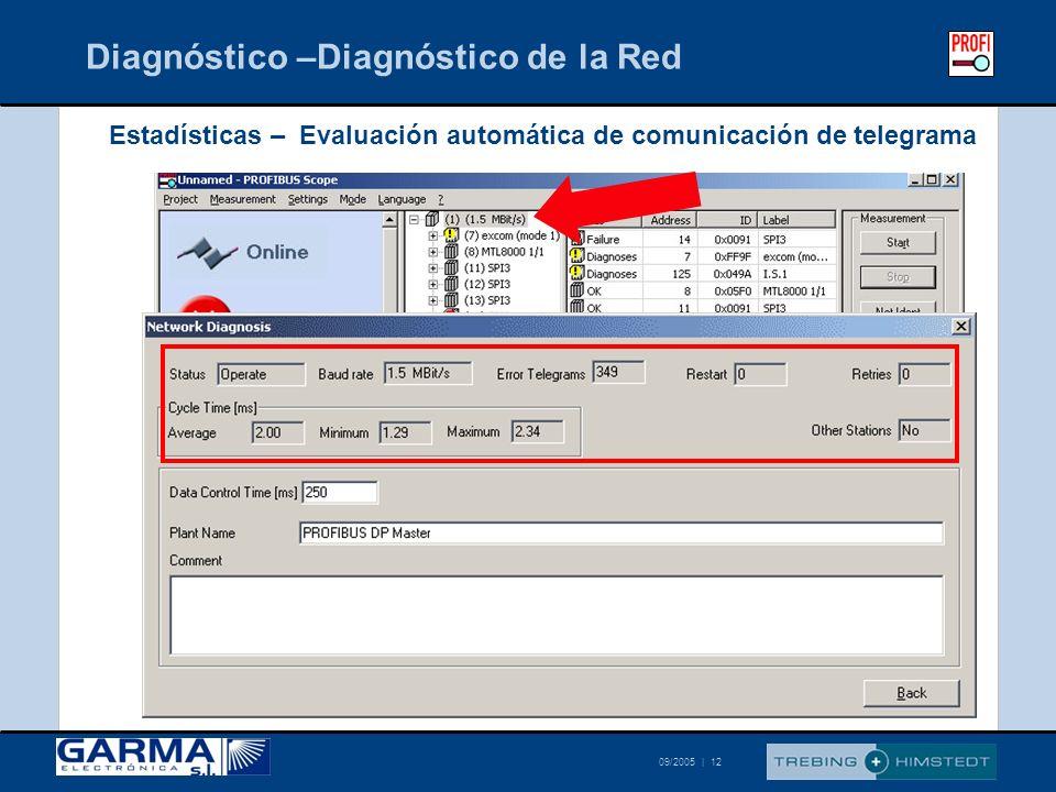 Diagnóstico –Diagnóstico de la Red