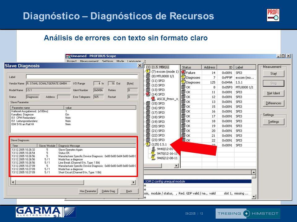 Diagnóstico – Diagnósticos de Recursos