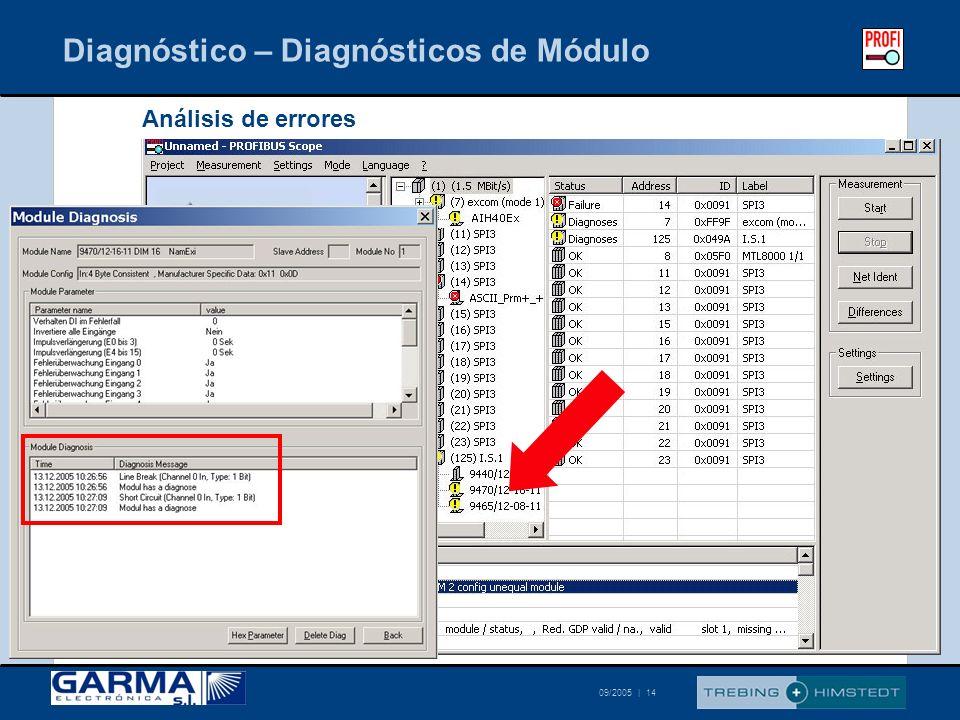 Diagnóstico – Diagnósticos de Módulo