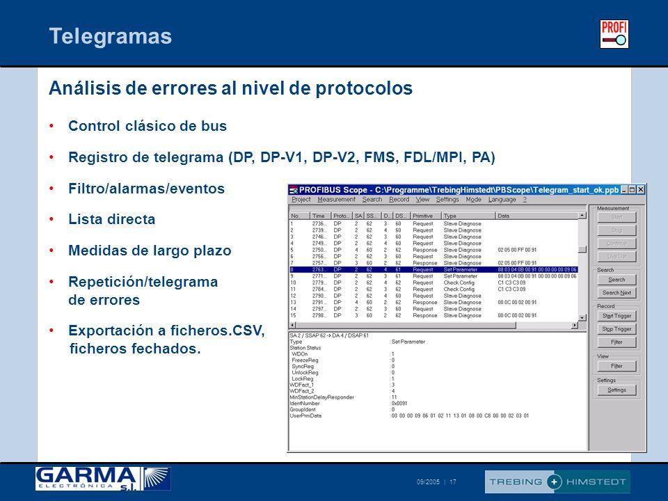 Telegramas Análisis de errores al nivel de protocolos