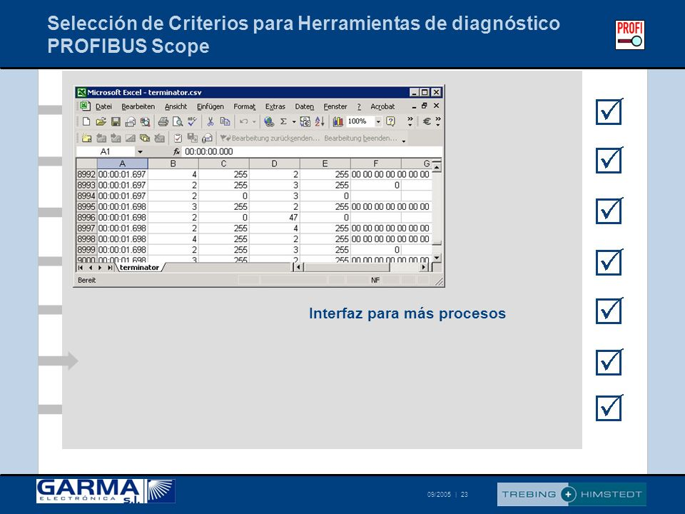 Selección de Criterios para Herramientas de diagnóstico PROFIBUS Scope