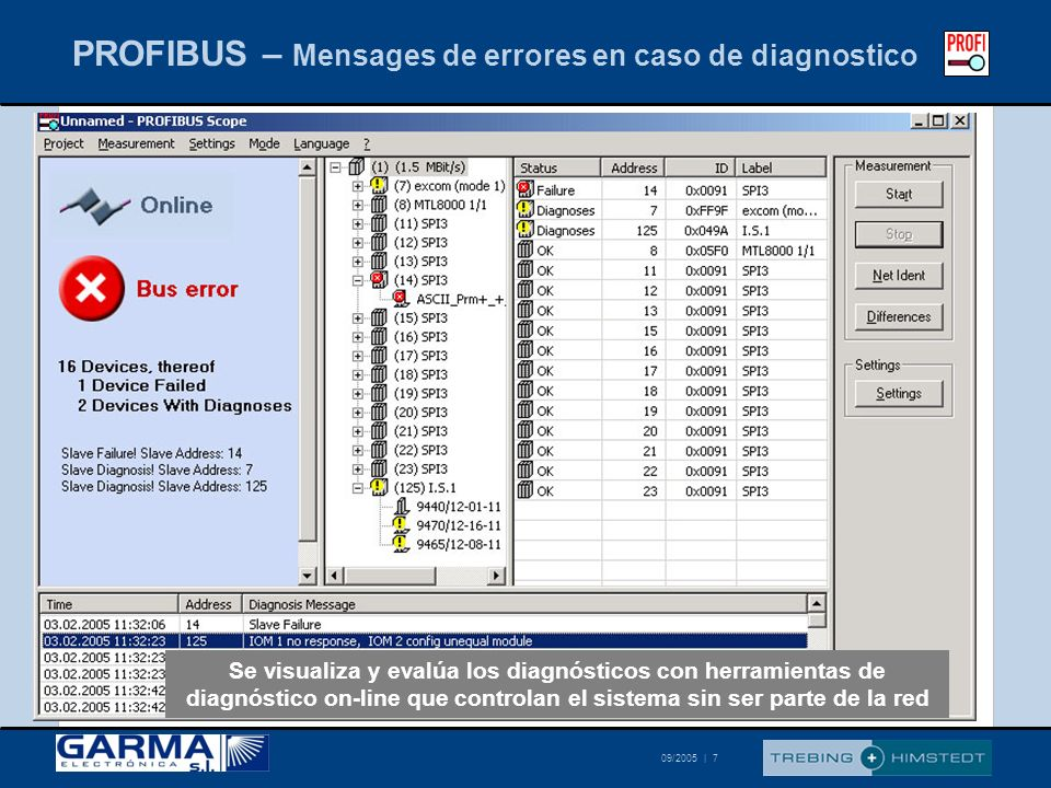 PROFIBUS – Mensages de errores en caso de diagnostico