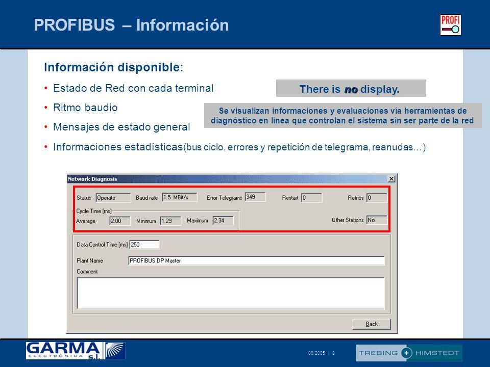 PROFIBUS – Información