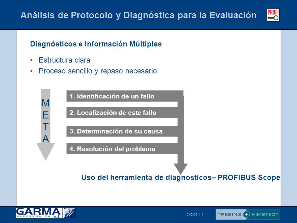 Análisis de Protocolo y Diagnóstica para la Evaluación